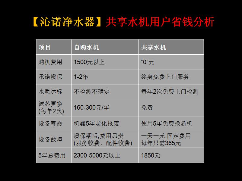 沁诺共享净水机用户省钱分析