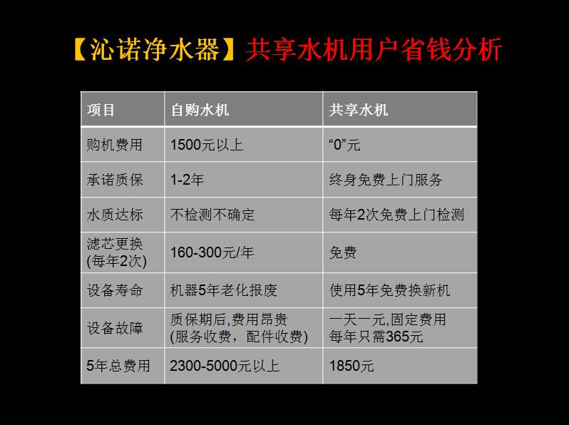 沁诺共享水机用户省钱分析